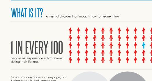 Schizophrenia Infographic | Schizophrenia com